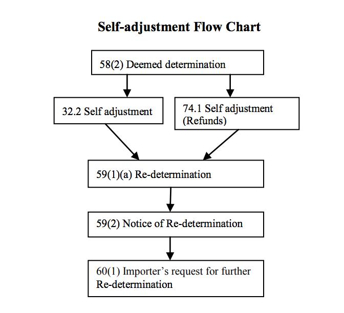 self assessment cbsa