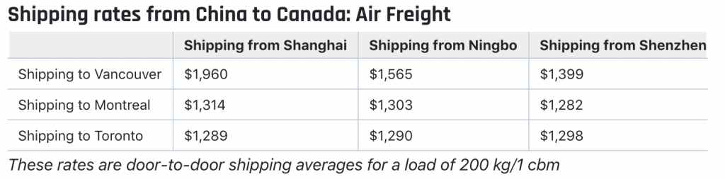 shipping cost china to canada air
