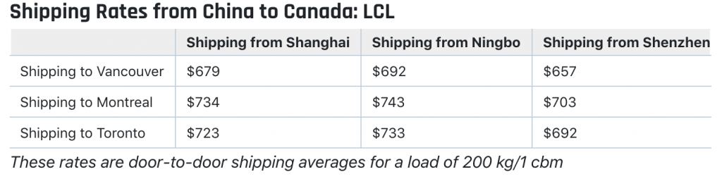 shipping cost china to canada sea